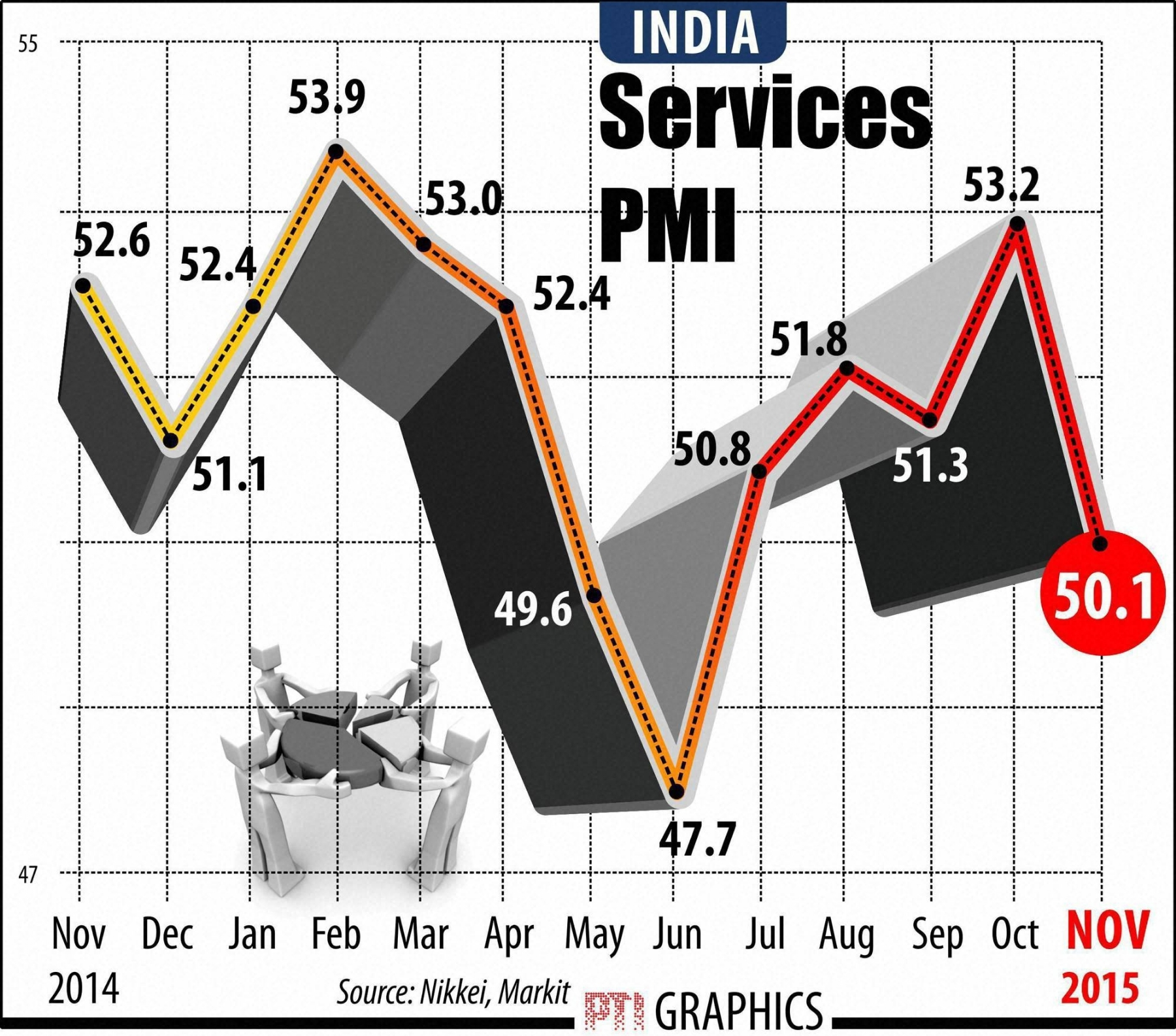 Services sector stagnates in Nov as biz sentiments hit 10-year low
