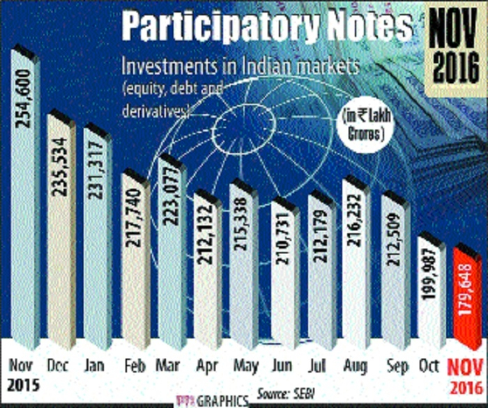 P-Notes investments fall to 33-mth low of Rs 1.8 lakh crore in Nov