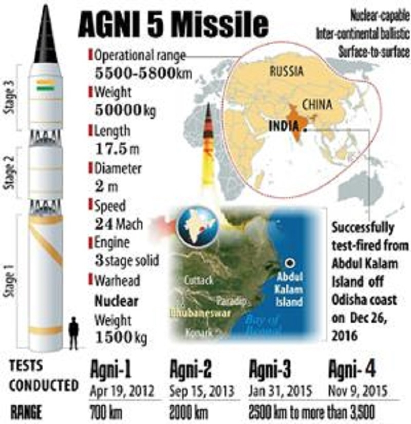 Most lethal Agni-V tested successfully