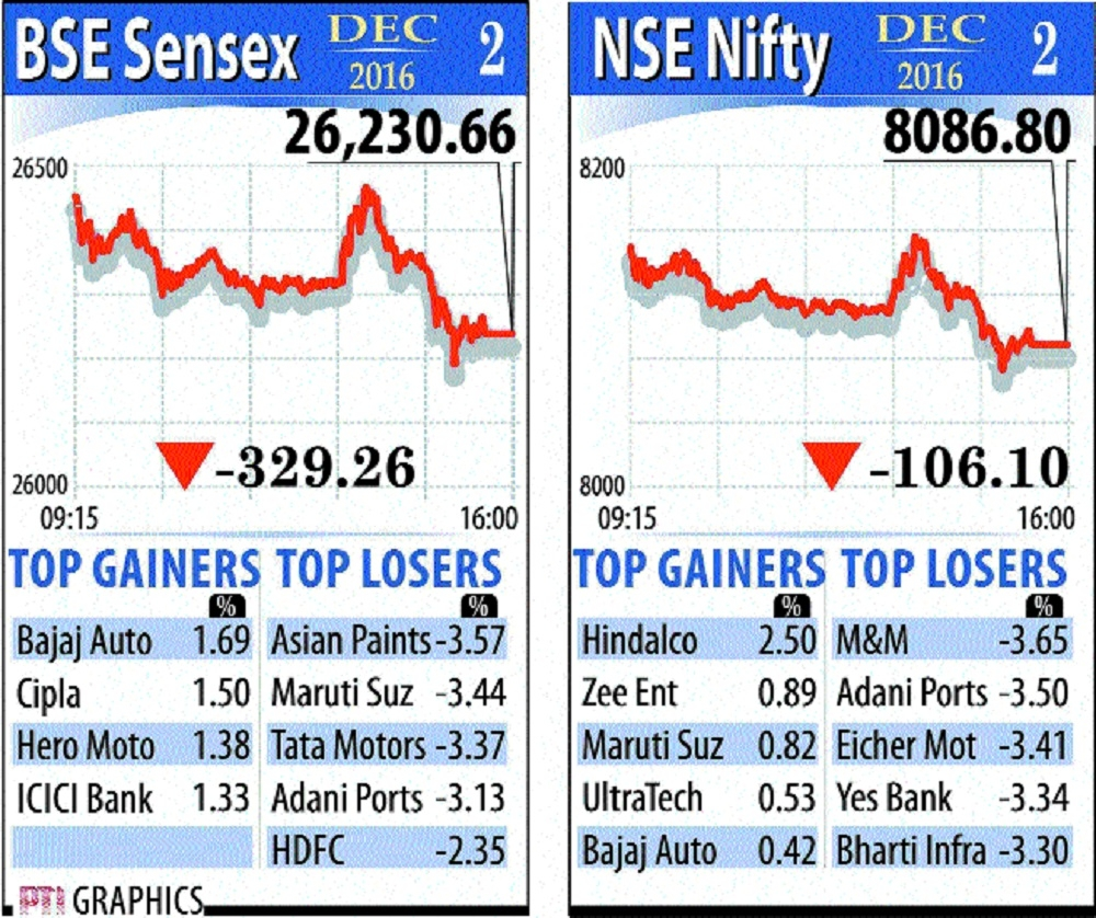 Sensex tanks 329 points; Nifty below 8,100 on global worries