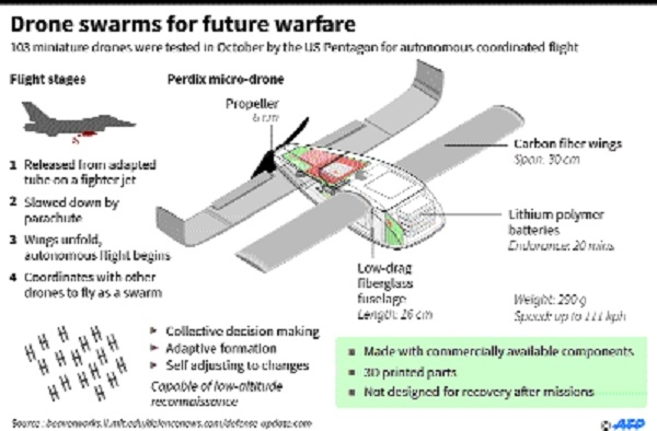 Pentagon tests swarm of 103 micro-drones successfully
