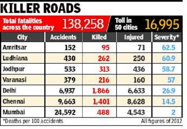 Centre tells States to identify black spots on National Highways