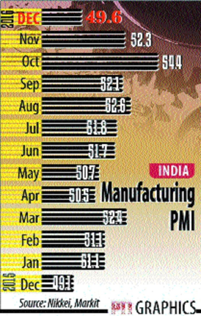 Manufacturing sector slips into contraction on cash crunch