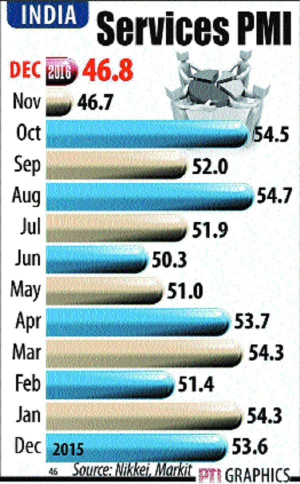 Services sector contracts for 2nd month on cash-crunch: PMI