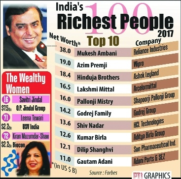 Mukesh Ambani retains top slot as richest tycoon for 10th yr: Forbes