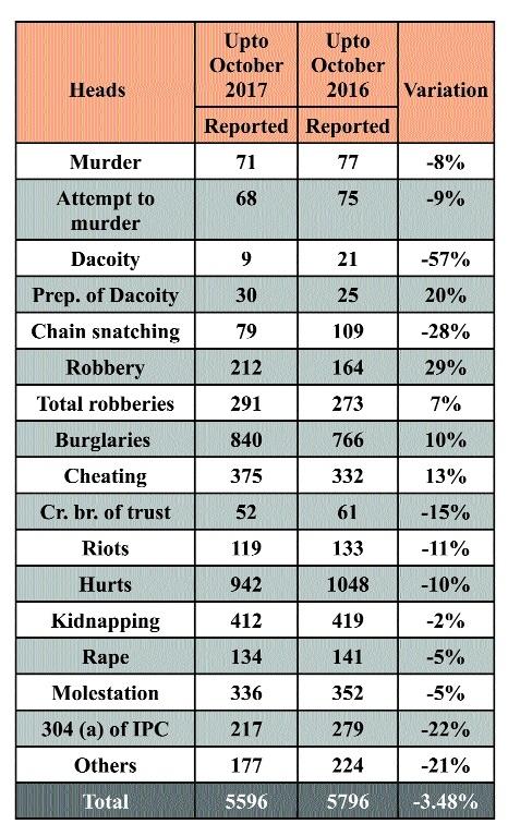Violent crimes on decline in city