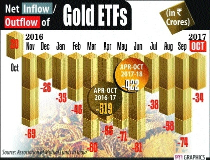 Inflows in equity MFs surge to Rs 2.86 lakh cr after note-ban