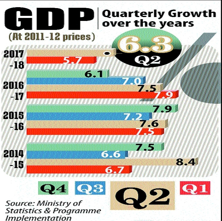 GDP growth rebounds to 6.3 pc in Sept quarter
