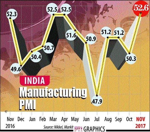 Nov manufacturing PMI sees fastest pace of growth since October 2016