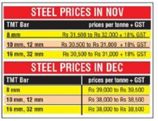 Steel prices jump by Rs 7,500 per tonne