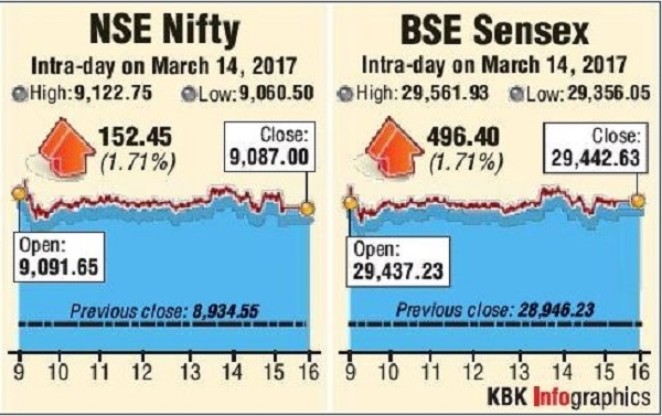 Nifty hits record; Sensex at 2-year peak on BJP sweep