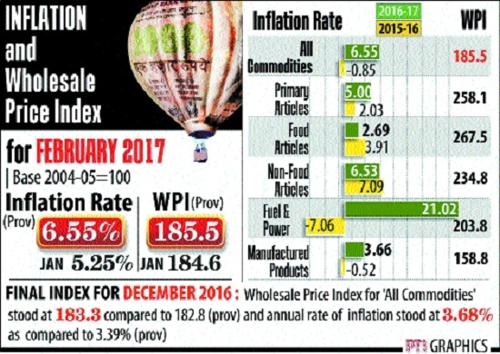 WPI at 39-mth high of 6.55%; retail inflation too rises