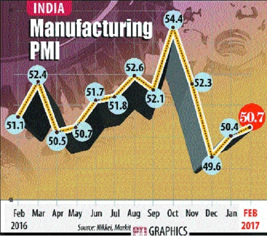 Factory output expands for 2nd straight mth