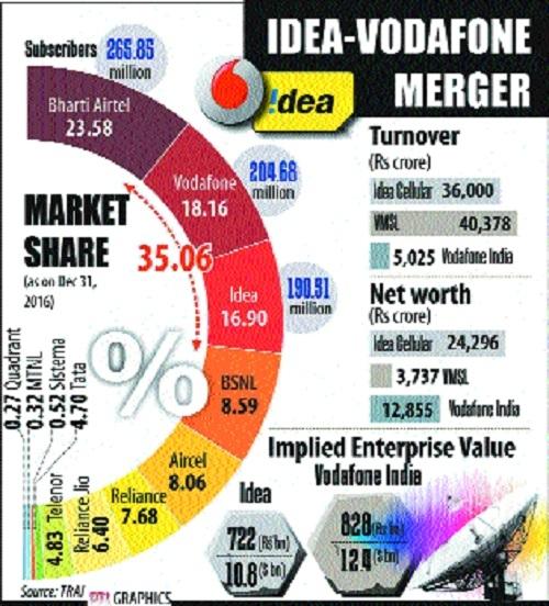 Idea, Vodafone announce mega merger