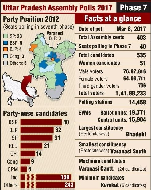 Poll din ends in UP, Manipur