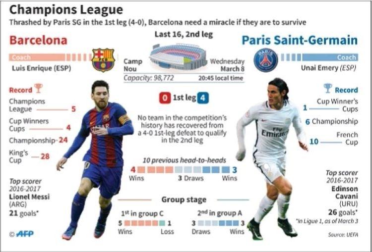 Barca seek miracle; Bayern, Real eye QF