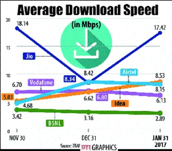 Jio avg download speed doubles in Jan