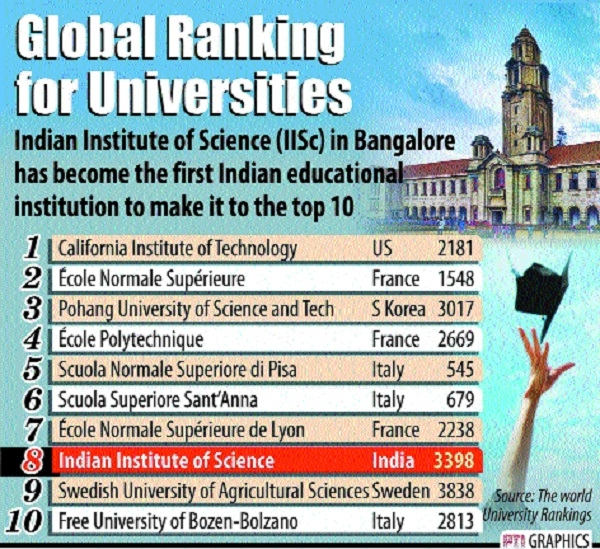 IISc makes it to top 10 global varsities ranking