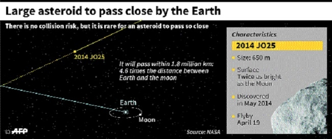 Large asteroid to hurtle past Earth today