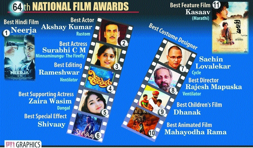 Akshay best actor, Marathi movie 'Kasaav' best feature film