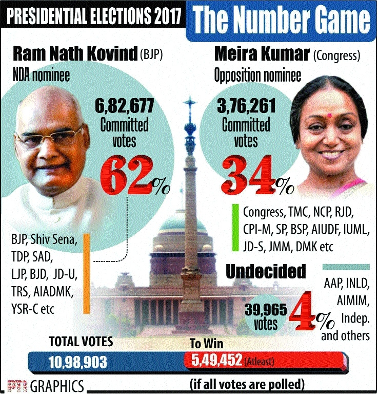 Race for Raisina Hill: Odds favour Kovind