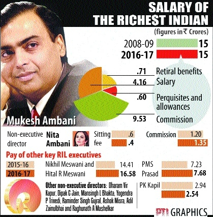 Ambani keeps salary capped at Rs 15 cr