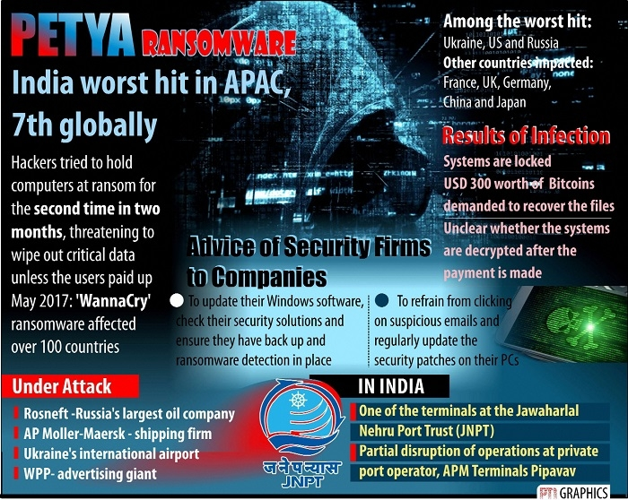 India worst hit by 'Petya' in APAC, 7th globally: Symantec