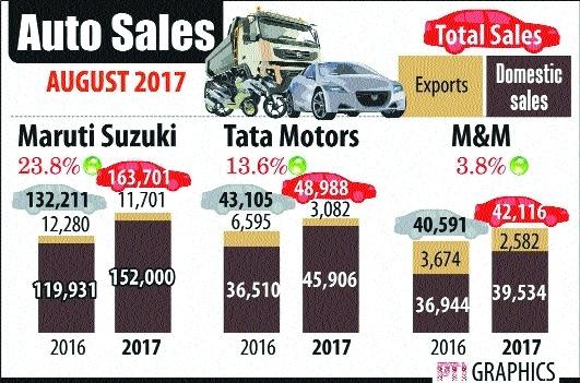 Maruti, Hyundai, Tata Motors, M&M sales up in Aug