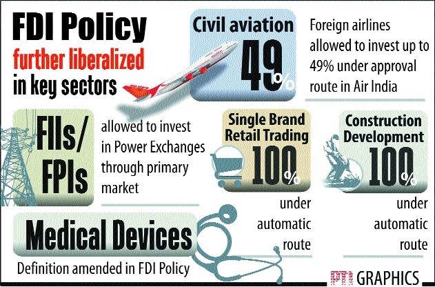 Govt relaxes FDI norms in key sectors