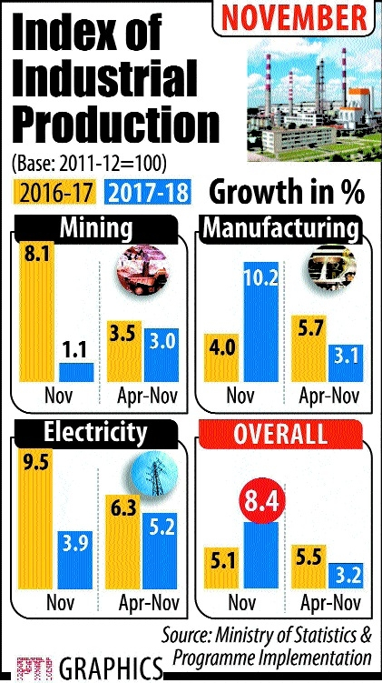 IIP growth at 17-mth high brings cheer; inflation a dampener