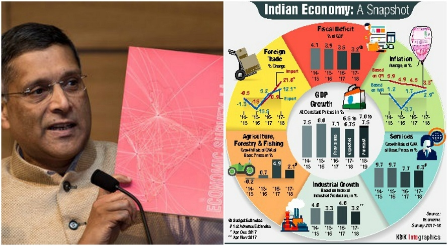 Economic survey predicts 7.5% growth