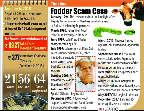 Lalu gets 3.5 years in jail in fodder scam case