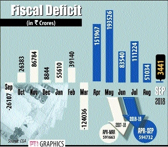 Fiscal deficit widens in H1 of FY19