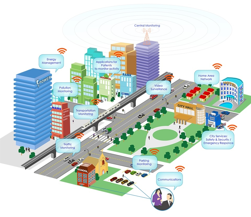 Smart city should be like this!