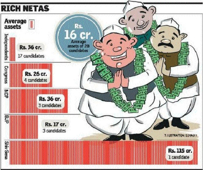 Current Assembly 'houses' 72% crorepati MLAs