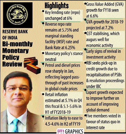 RBI keeps rate unchanged