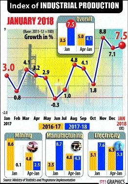 Manufacturing, capital & consumergoods push IIP growth to 7.5 pc