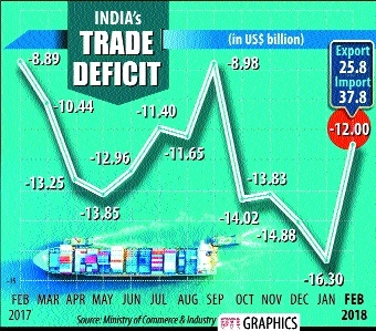 Exports up 4.5% at $25.8 bn in Feb; trade deficit narrows