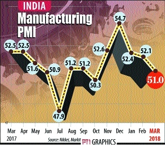 Mfg sector growth falls to 5-mth low