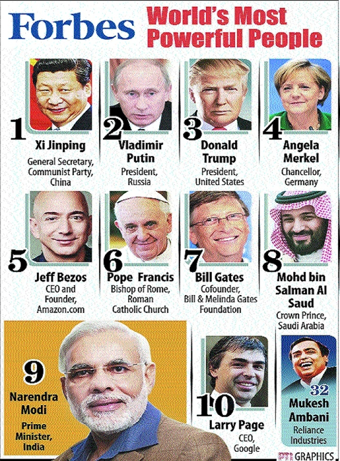 Modi in world's top 10 most powerful people