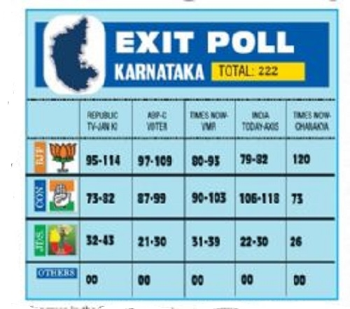 Exit polls predict hung Assembly in K'taka