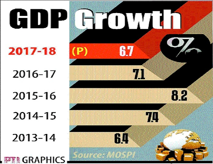 GDP grows 7.7% in Q4, retains fastest growing economy tag