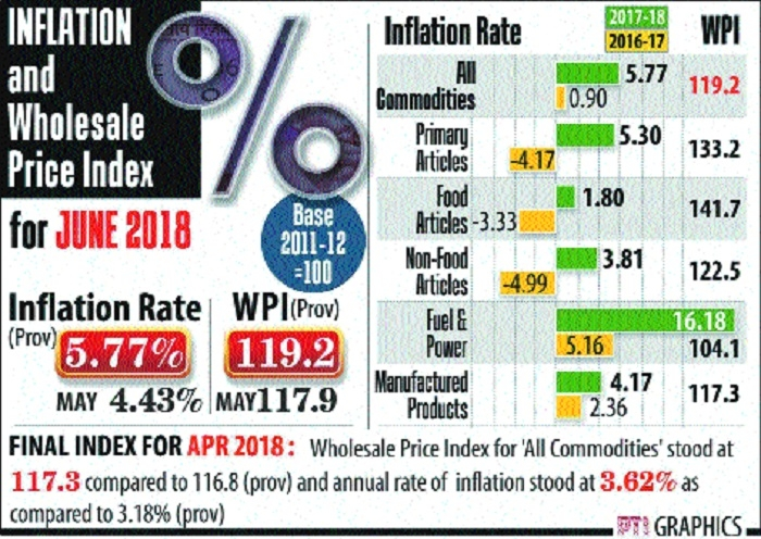 WPI inflation jumps to 4-year high of 5.77%