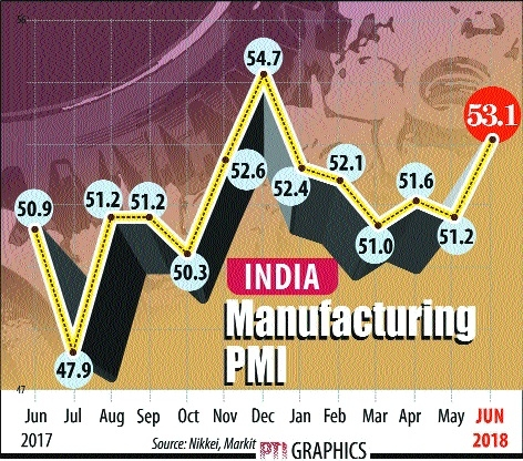 June mfg PMI posts fastest growth in 2018 so far