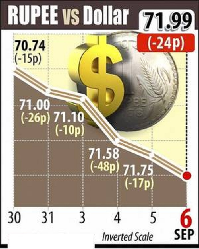 Rupee tumbles for 7th day; below 72-mark for 1st time