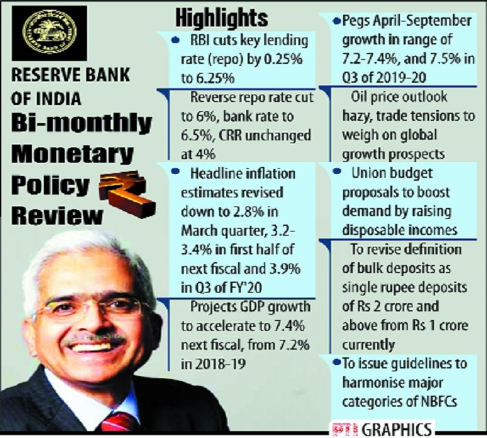 Loans to get cheaper as RBI cuts key rates