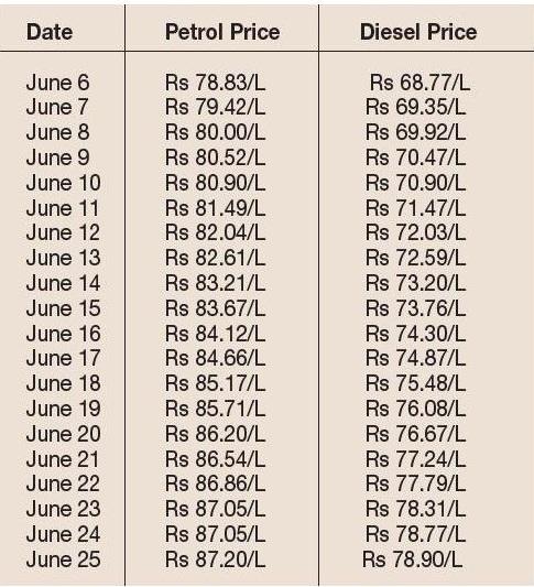 Petrol price chart_1