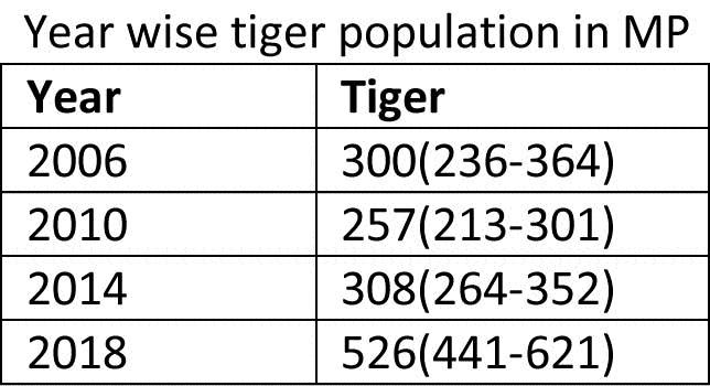 tigers population_1