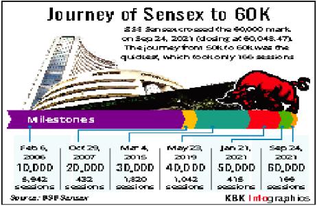 Sensex conquers historic 60K-mark